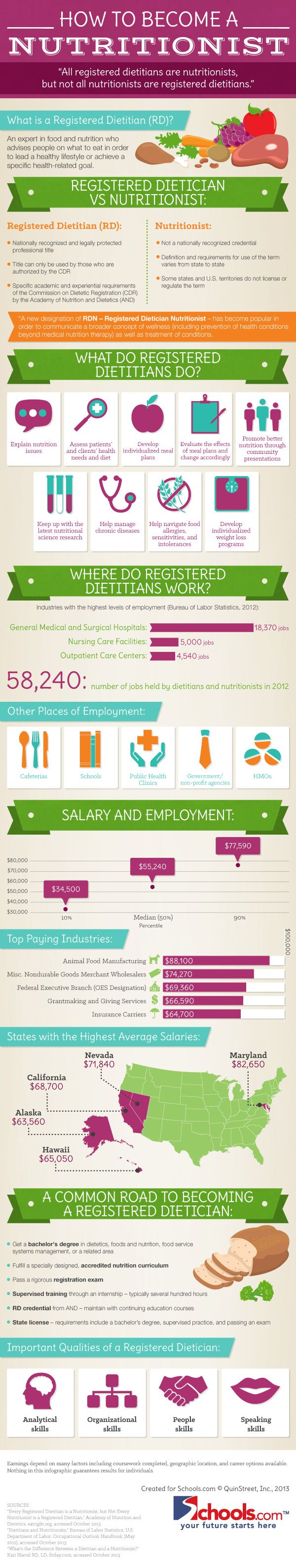 How to Become a Nutritionist or Registered Dietician: Careers and Education in Nutrition
