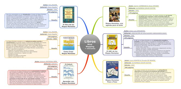 Libros más relevantes de Mind Mapping