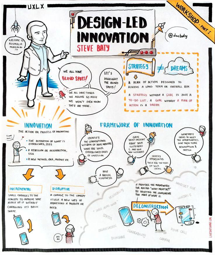 Design-led Innovation by Steve Baty #albertobokos