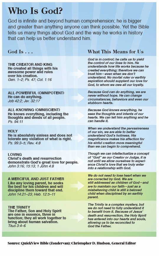 15 best christian faith images on pinterest christian faith bible this image from the niv quickview bible gives insight into the characteristics of who god is fandeluxe Image collections