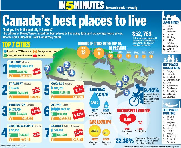 Best places to live in Canada -  Thats why I chose to come to Calgary. So, I am…