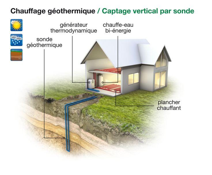 58 best Chauffage par géothermie verticale - vertical geothermal