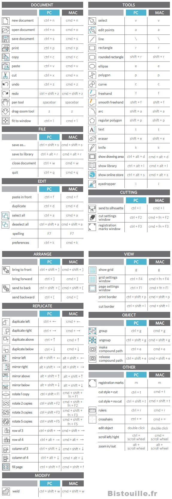 Raccourcis clavier pour Silhouette Studio Liste pour