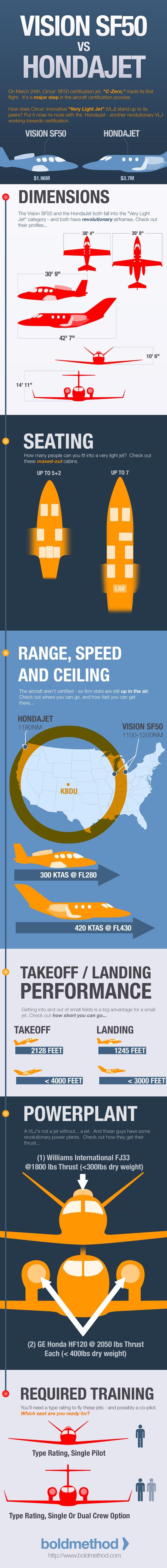 Cirrus Vision SF50 vs HondaJet - Desktop v2