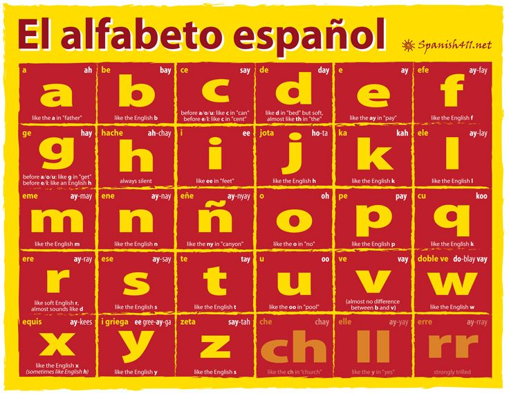 Spanish Alphabet Letters Removed