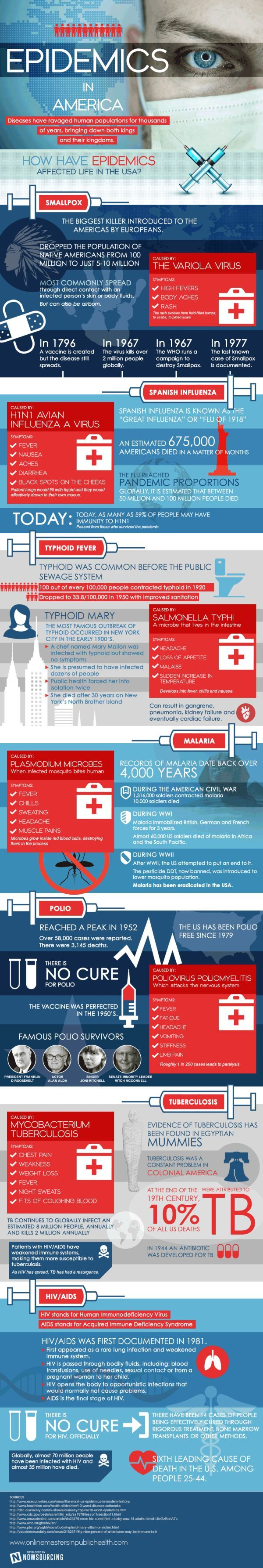 Infographic: Epidemics in America | Articles | Main