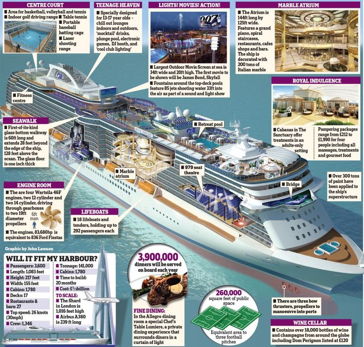 Inside the Royal Princess - I wouldn't mind a cruise on this ship!