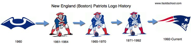 Retro New England (Boston) Patriots Logos - Patriots History