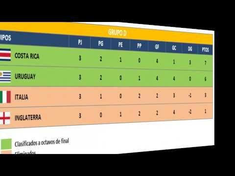 Mundial de Futbol Brasil 2014 Tabla de Posiciones - http://futbolvivo.tv/multimedia/videos/mundial-de-futbol-brasil-2014-tabla-de-posiciones/