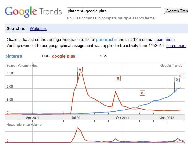 http://briancarteryeah.com/blog/pinterest/10-reasons-pinterest-is-more-important-than-google-plus/