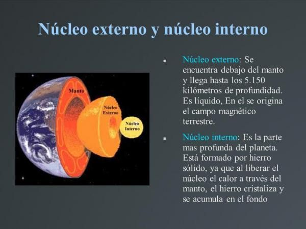 Las Partes De La Tierra Internas Y Externas El Núcleo De La Tierra Interno Y Externo Capas De La Tierra Nucleo De La Tierra Núcleo Externo