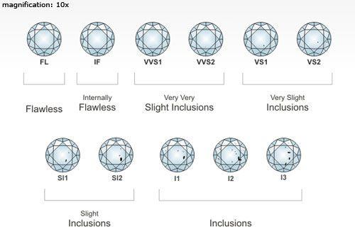 Diamante o Brillante? ~ A lezione di bon ton