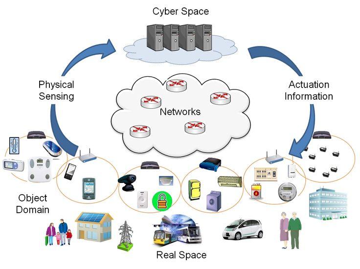 cyber physical systems - Sök på Google