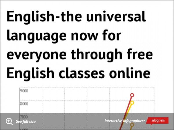 Infographic: English-the universal language now for everyone through free English classes online    Does your child have a problem in reading?- Redeem reading tutoring helpat your doorstepHow to writean applauding English piece with the help of online writing tutor -