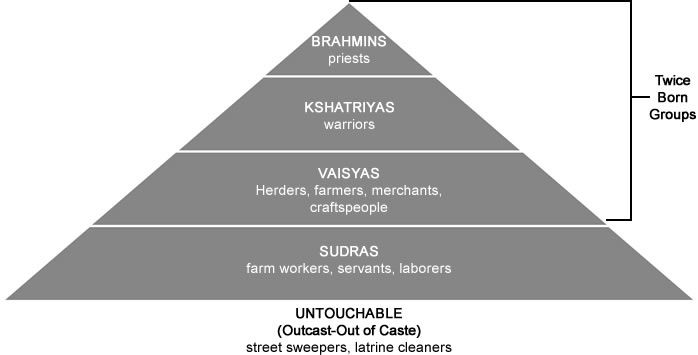 A diagram of the Hindu caste system | Money & Labor | Pinterest