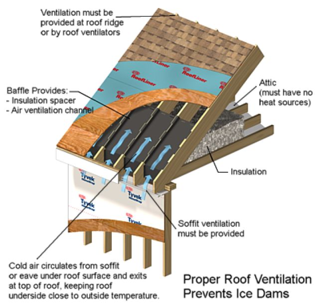 1000 Ideas About Ice Dams On Pinterest Insulation Home