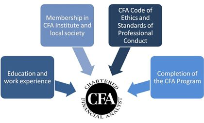 http://cfaleveli.edublogs.org/	A wide sector is there to welcome the CFAs and all those clearing and adapting the CFA level 1 is sure enough to attain the most demanding and learned experience in  wide sector of manufacturing, industrial, exchange markets, banks and even the economical world of exploration.