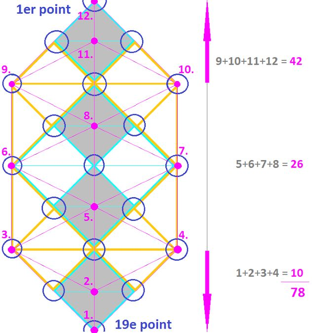 """Nombre """"divin"""" 78 décomposé: 1) Triangle SUPÉRIEUR: nombre 42. Ce triangle est constitué des 9e, 10e, 11e & 12e Dimensions --> 9+10+11+12=42, le nombre de rovás! """"Les points d'enseignements proférés par Bouddha sont au nombre de 42"""" 2) Carré CENTRAL: nombre 26. Ce carré comprend les 5, 6, 7 & 8e Dimensions --> 5+6+7+8=26 """"LE nombre de Dieu"""" dans la Kabbale hébraïque 3) Triangle INFÉRIEUR: nombre 10; Ce triangle débute par les 4 premières Dimensions = 4 mondes & 1+2+3+4=10 Séphiroth"""