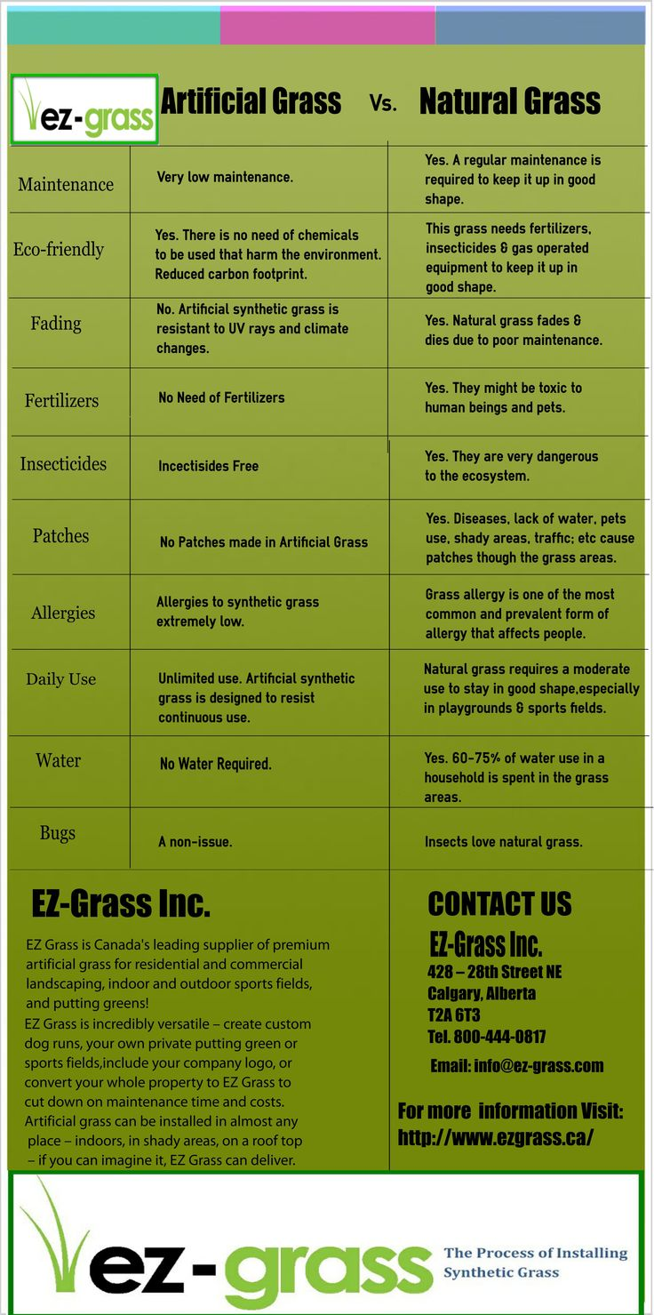 There are lots of benefits of Artificial Grass over Natural Grass which shows why we have to use Artificial Grass.