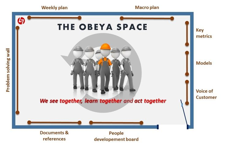 The Obeya Room | Lean ♦ 6σ ♦ OpEx ♔ | Pinterest | The o'jays