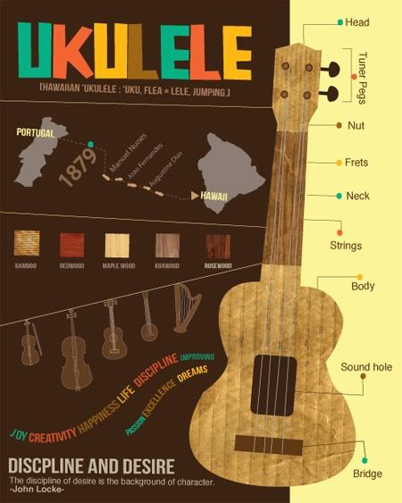 Ukulele Books/DVDs | Ukulele Review