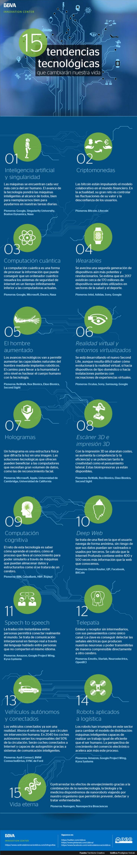 15 tendencias tecnológicas que cambiarán nuestras vidas #infografia #infographic #tech