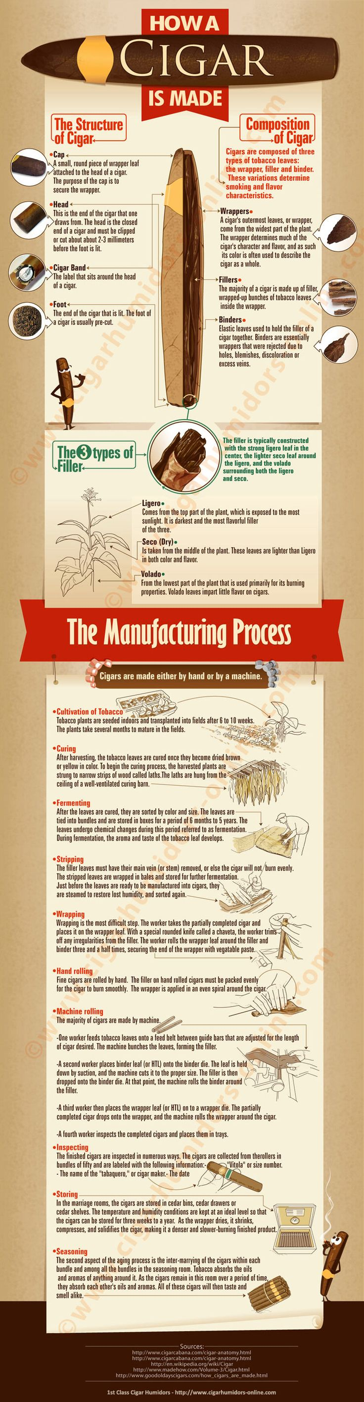 How a cigar is made #infgographic