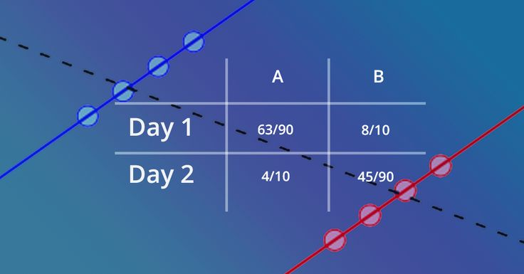 Maths: Simpson's Paradox
