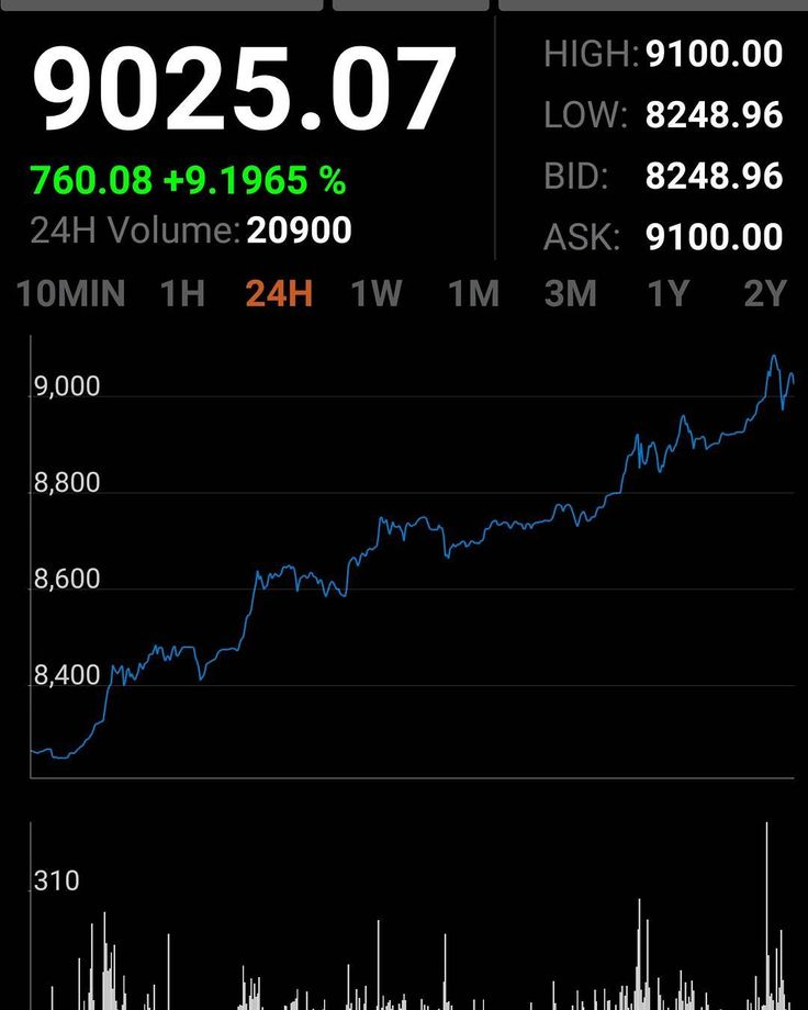 Wow! Bitcoins are still on wild ride but it's not too late to invest.