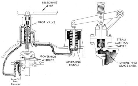 CONSTANT SPEED GOVERNOR, TURBO-GENERATOR, DD 445 CLASS