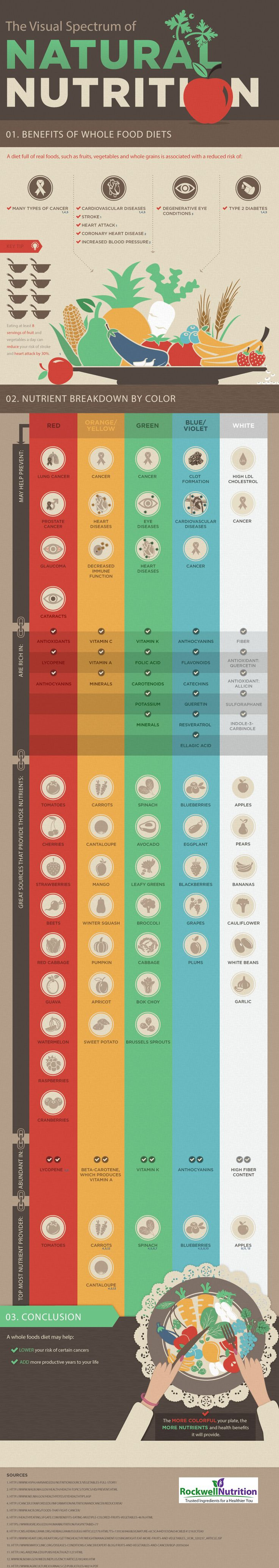 The Visual Spectrum of Natural Nutrition   #infographic #Food #Nutrition