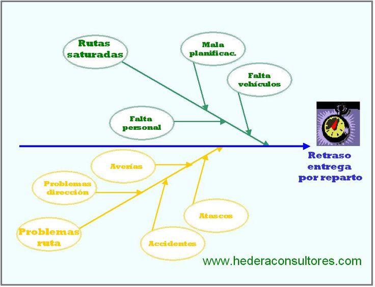Diagrama Ishikawa - Análisis de retrasos en las entregas en el departamento de reparto.