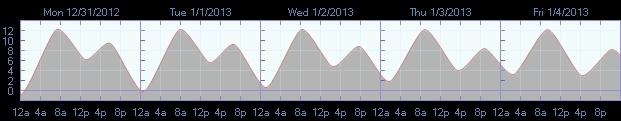 Tide graph for Greenbank, Whidbey Island, Washington