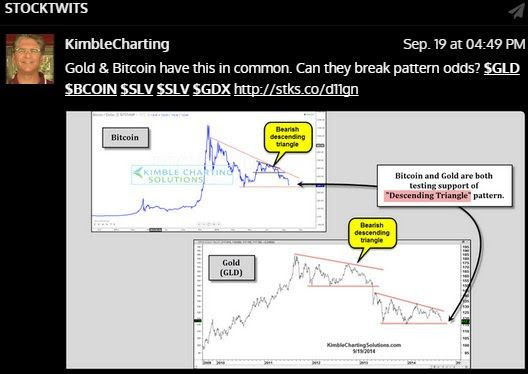 Gold and bitcoin testing support
