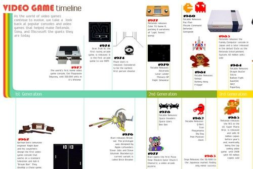 Video Game Timeline [Infographic] - 1th Generation Video Games ...