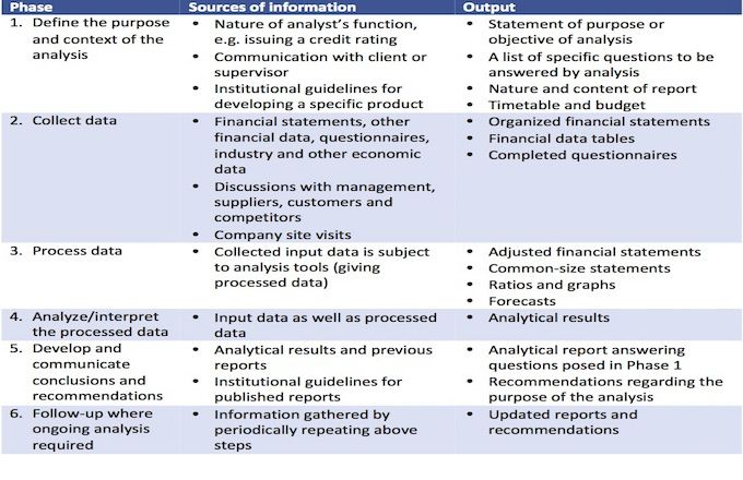 Financial Analysis Definition Financial Analysis Analysis Financial Statement