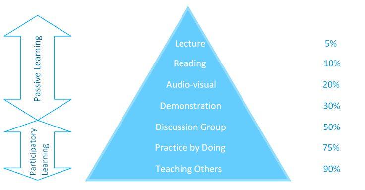 die besten 25 learning pyramid ideen auf pinterest