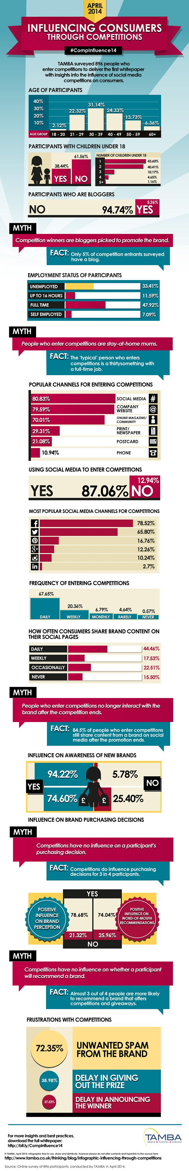Infographic - the results of Tamba's comping survey