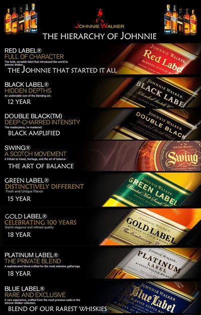 Johnnie Walker - najciekawsze smaki. http://luxlife.pl/johnnie-walker-najciekawsze-smaki/