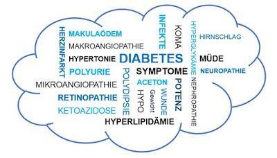 Diabetes und Selbstmedikation: Mehr als 10 Diabetes-Symptome erkennen - Ursachen ...