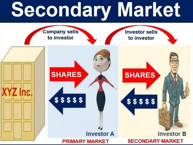 The Structure of the Secondary Market :http://www.bbalectures.com/the-structure-of-the-secondary-market/