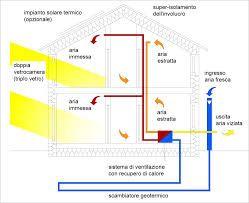 17 migliori idee su casa passiva su pinterest solare - Conviene costruire casa prefabbricata ...
