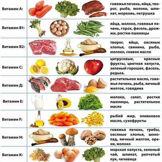 Таблица продуктами, содержащие витамины