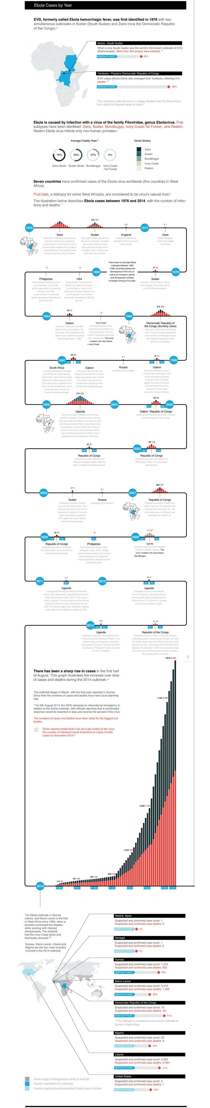 Understanding Ebola: A Visual Guide