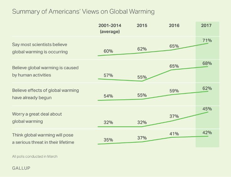 More people than ever are worried about climate change, but will it last?A recent poll finds that a record number of Americans are worried about global warming. The survey was conducted at the close of a historically warm February, and researchers say the recent spate of unusual weather may have made people sit up and take notice. - ThinkProgress ... #Climate #ClimateChange #Enviroment