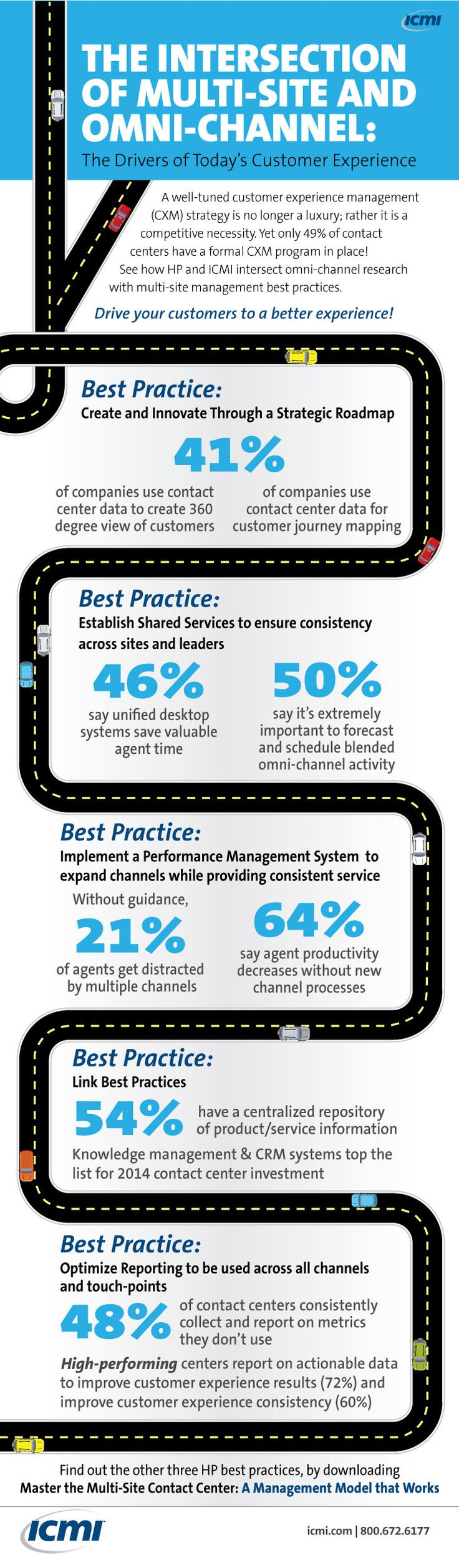 Master the multi-site contact centre: A management model that works [INFOGRAPHIC AND WHITEPAPER] - CallCentre.co.uk