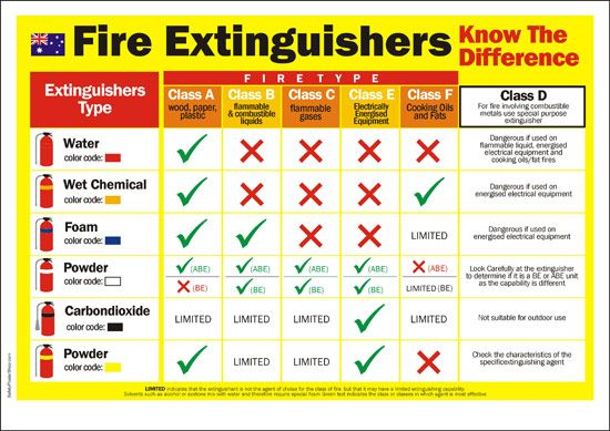 fire extinguisher-Australia-classification-system