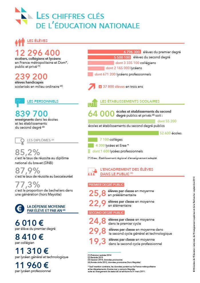 La #rentree2014 en chiffres - Ministère de l'Éducation nationale, de l'Enseignement supérieur et de la Recherche
