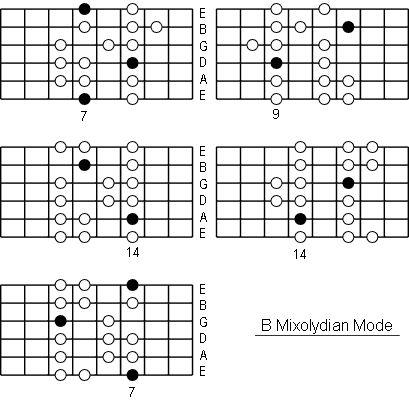 B Mixolydian Mode