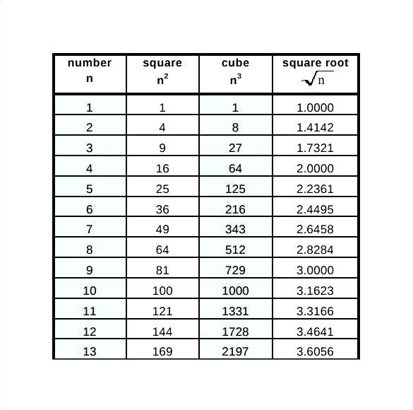 Square And Cube Root Chart Perfect 1 1000 Careeredgefo Vocabulary Interactive Notebook Root Table Square Roots